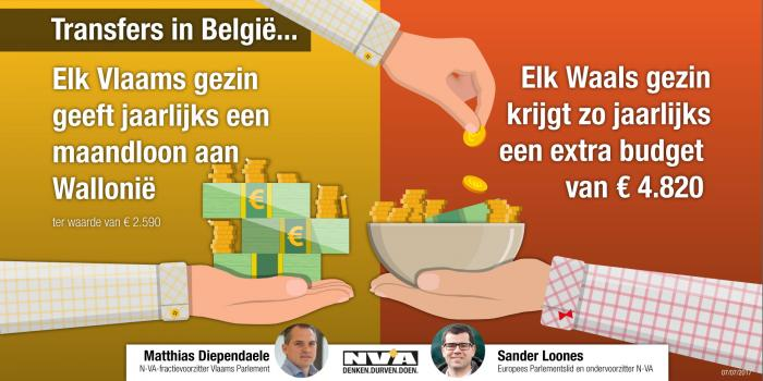 TRansfers in België
